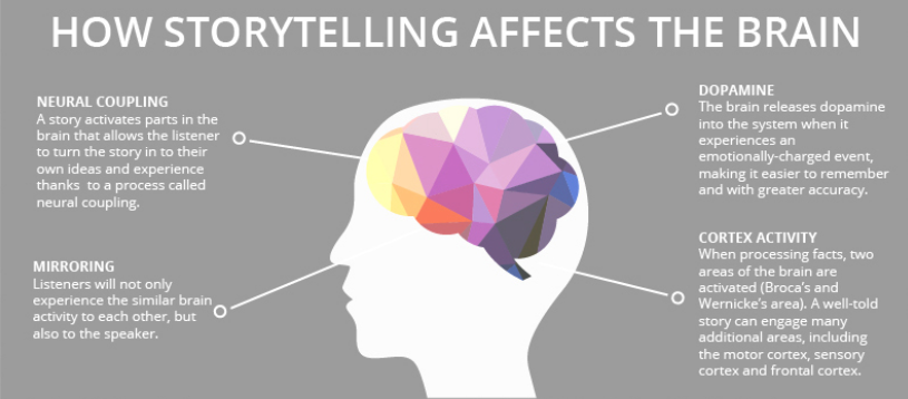 Storytelling und Erklärvideos für lange Erinnerung