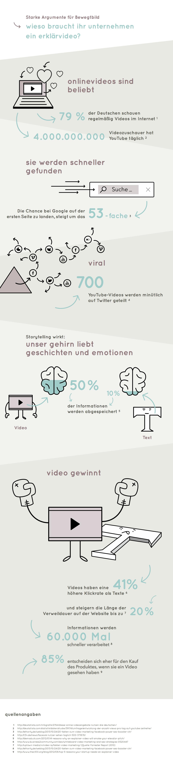 Bewegtbild Infografik