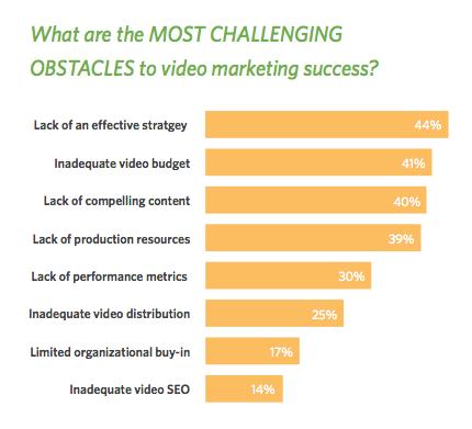 Effektive Video-Strategie für erfolgreiche Erklärvideos