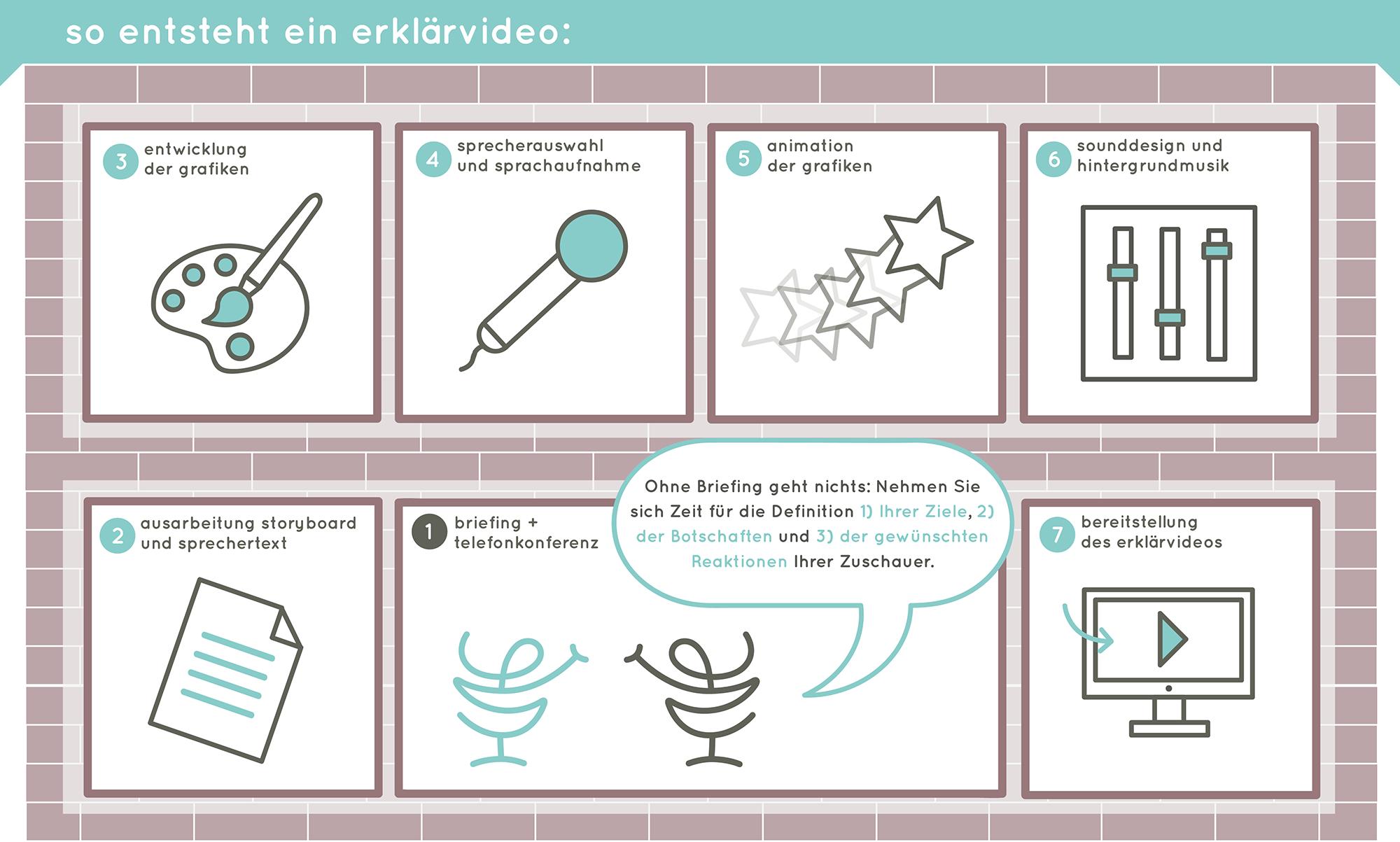 Infografik - Erklaervideo Produktion